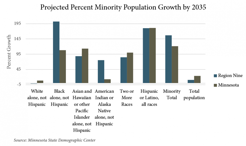 2017-03-20 Changing Demographics Graph