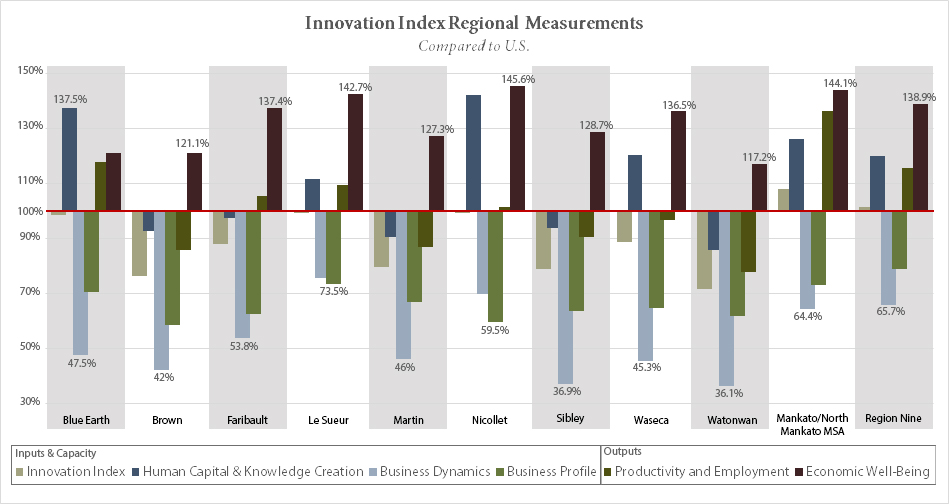 The Innovation Index