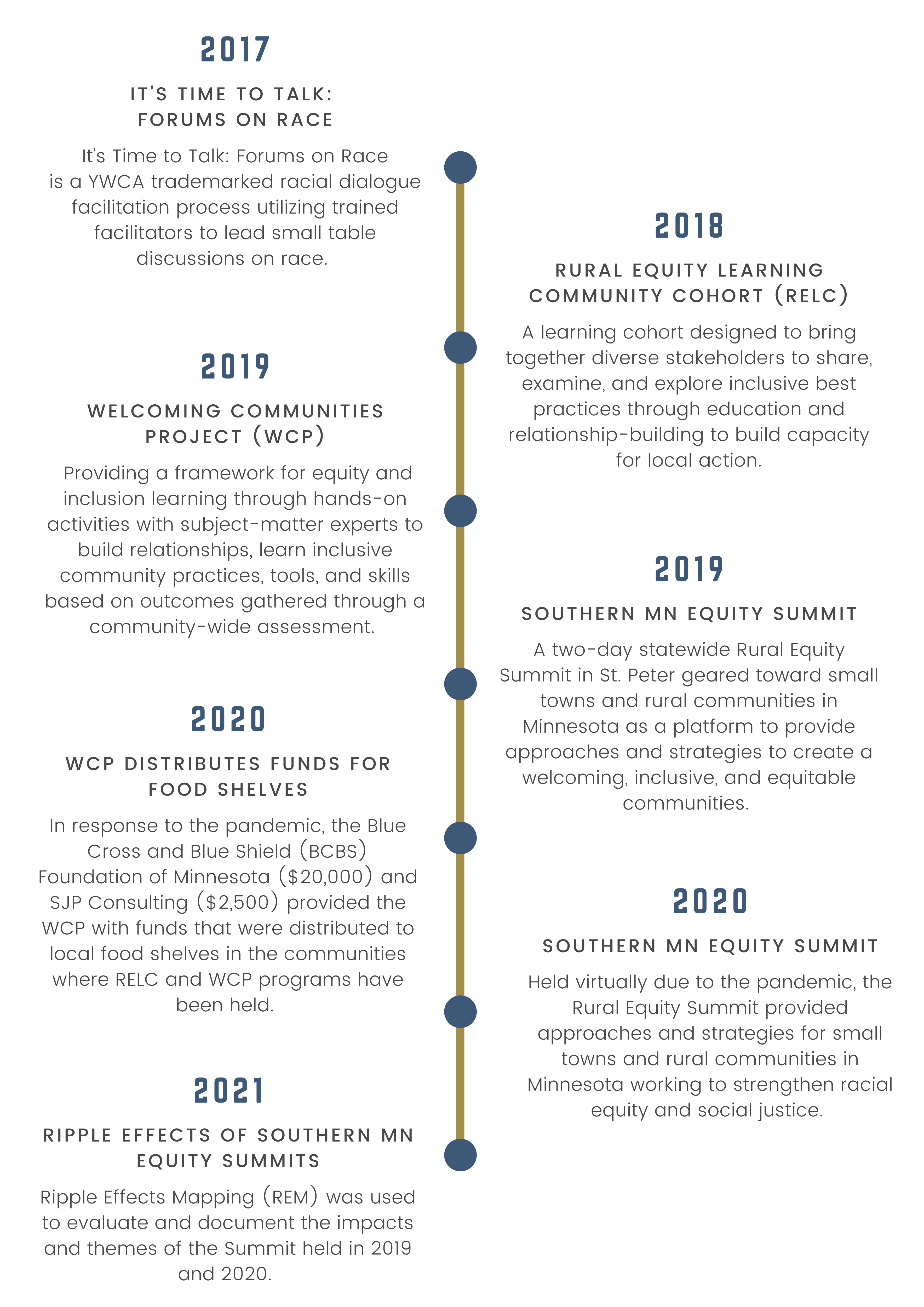 Equity & Inclusion Work Timeline