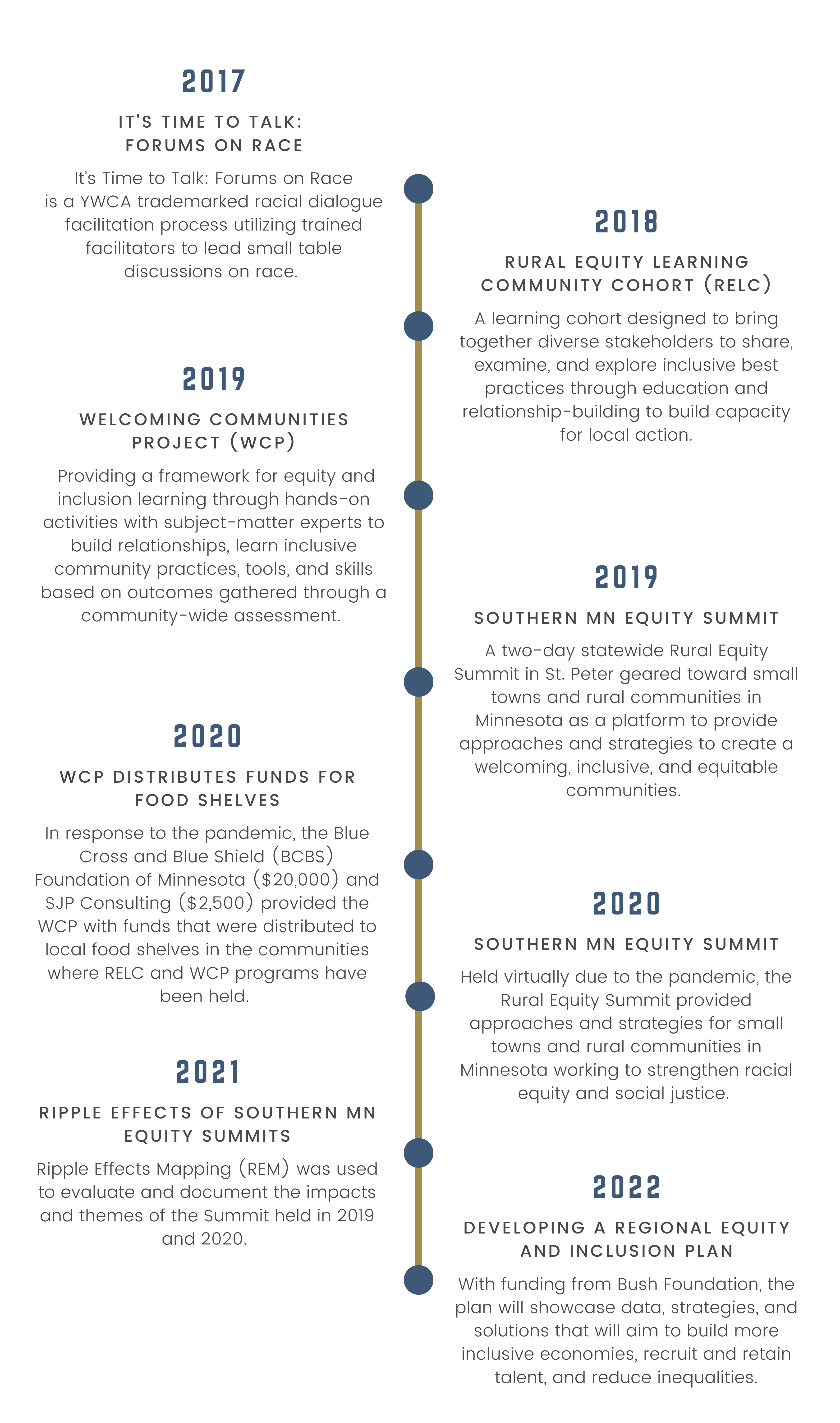 Equity & Inclusion Work Timeline(1)